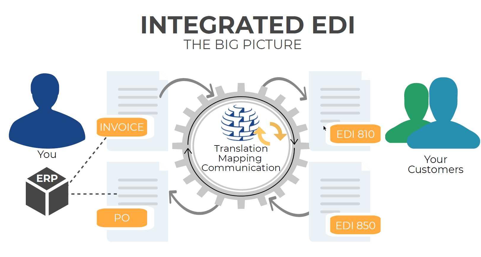 Commport Communications Integrated EDI Process