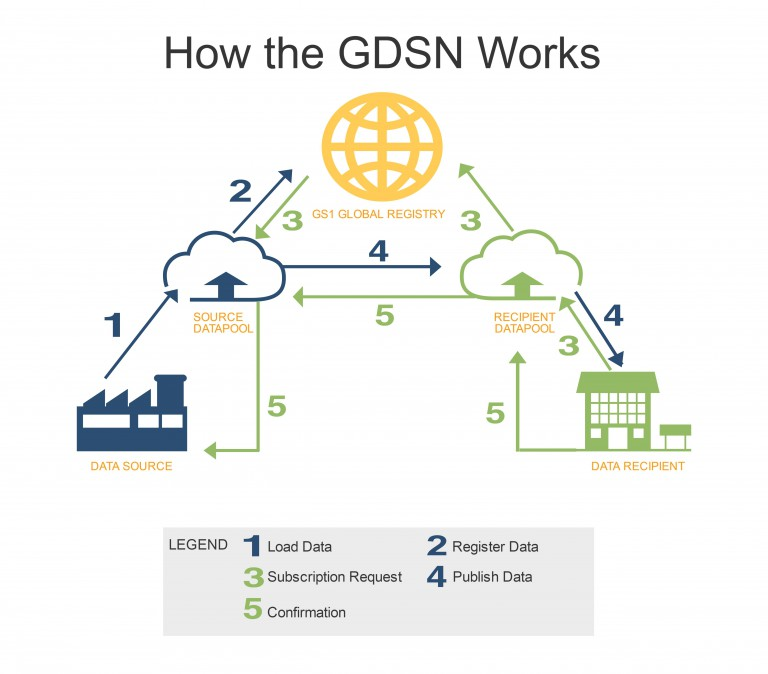gdsn-process (1)