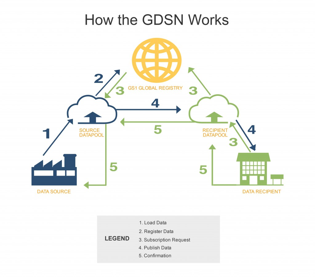 Commport Communications - GDSN Process