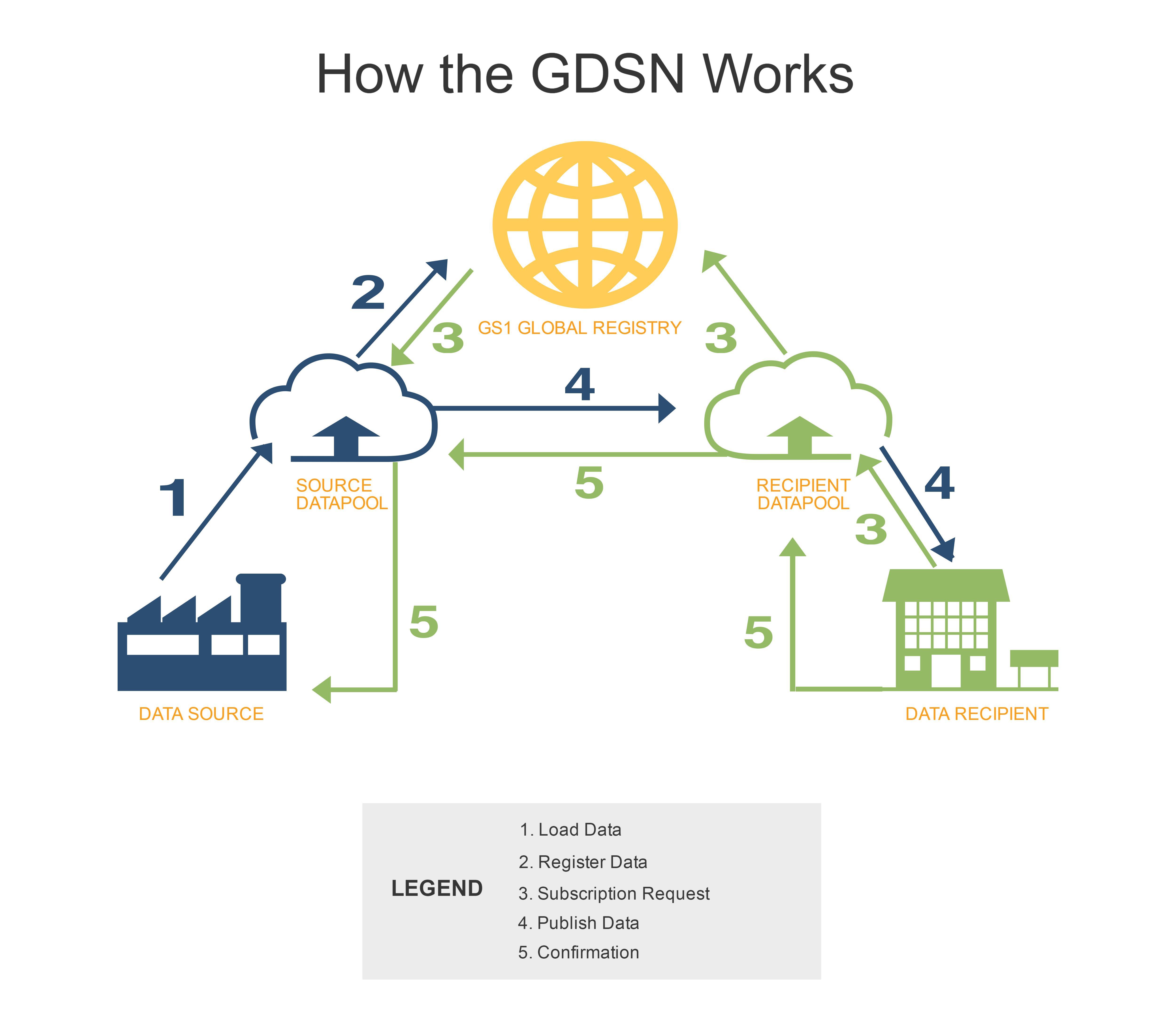 gdsn-process (3)