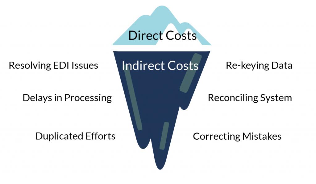 Cloud EDI Costs