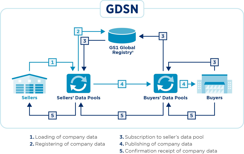 GS1_GDSN_Schema_Complex