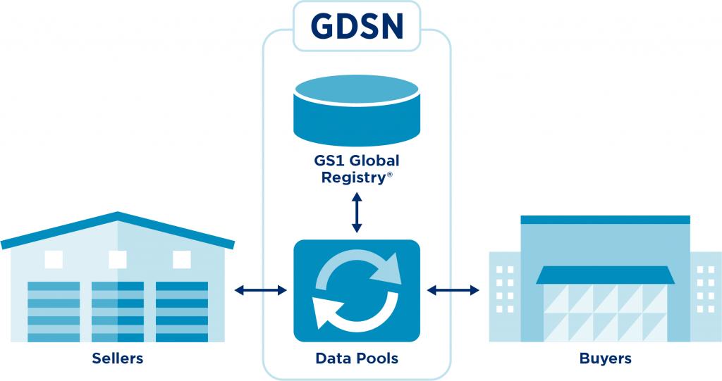 GS1_GDSN_Schema_Simple