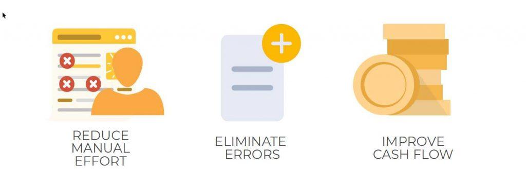 Commport Communications Integrated EDI Beniefts