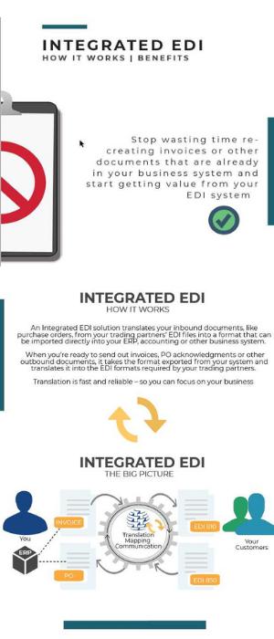 Commport Integrated EDI Infographic
