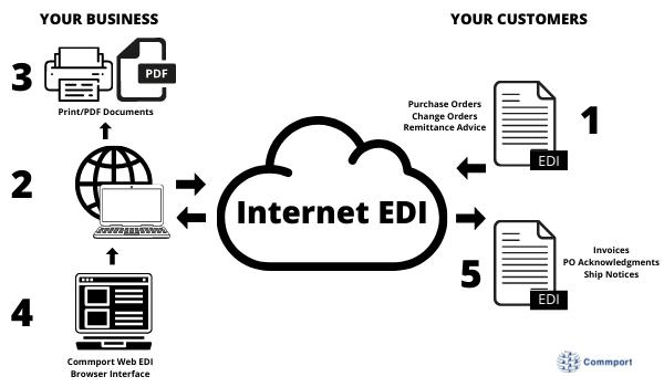 Internet EDI - How it Works - Commport Communications