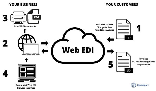 Web EDI - How it Works - Commport Communications