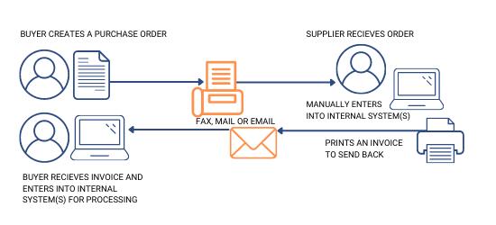 Manual Process (no EDI)