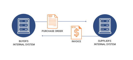 Automated EDI Process